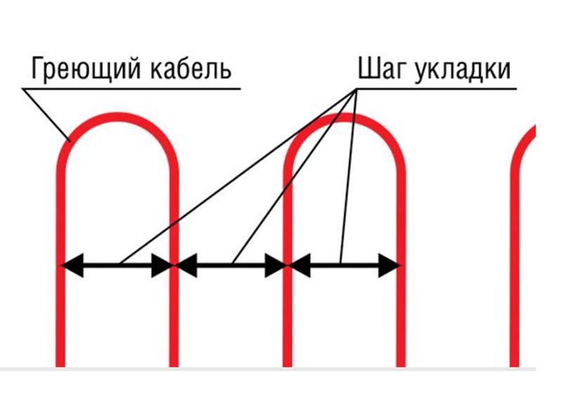 Определение шага укладки