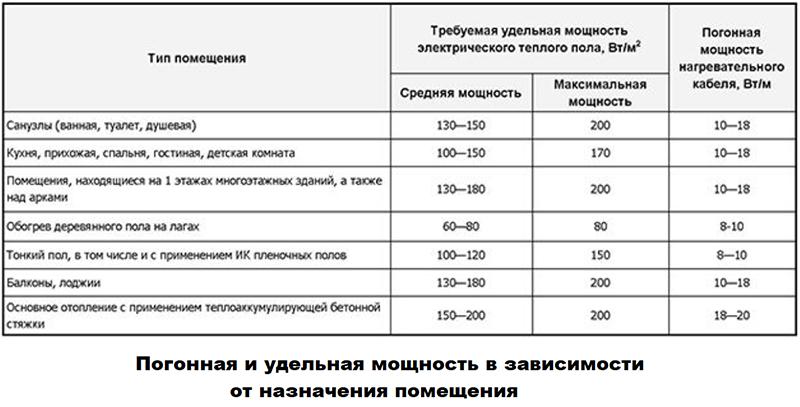 Таблица соотношений мощностей