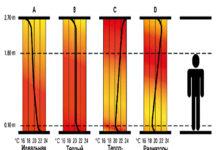 Кривая распределения тепла в зависимости от метода обогрева