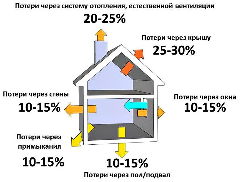 Тепловые потери жилого строения