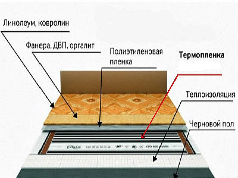 Послойная укладка «пирога» теплого пола