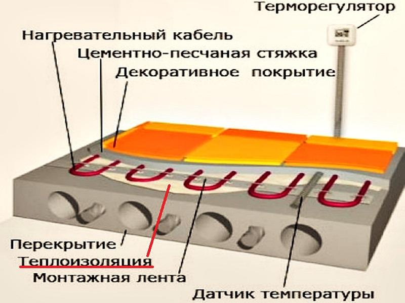 Теплоизоляция нагревательной системы