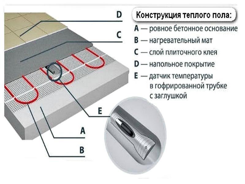 Укладка трубки с термодатчиком в бетонное основание