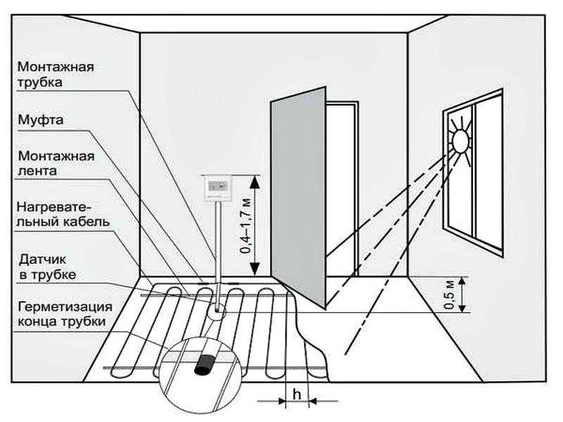 Основные параметры размещения датчика теплого пола