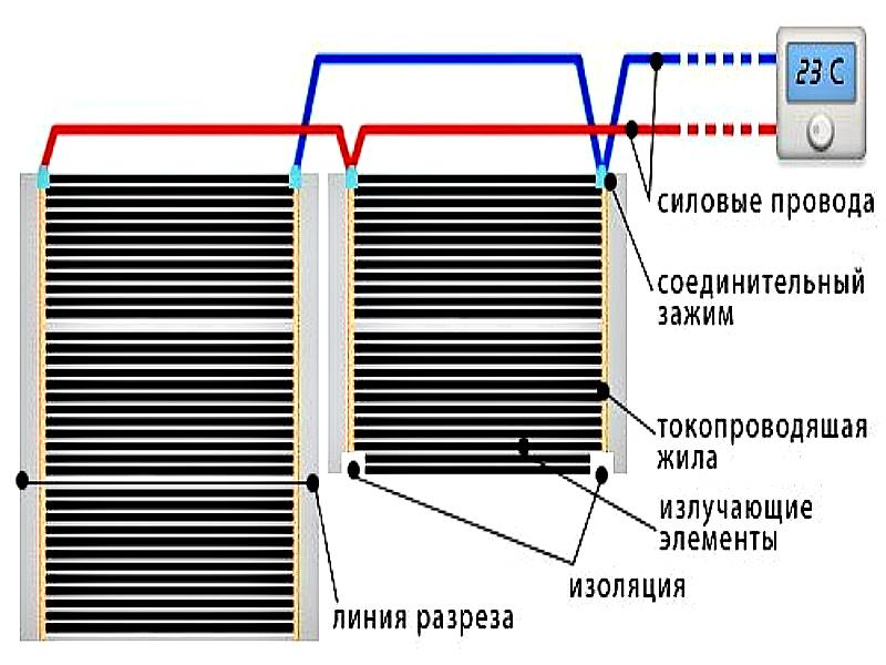 Монтаж инфракрасного пленочного пола