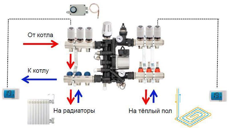 Смесительный узел расположение в системе