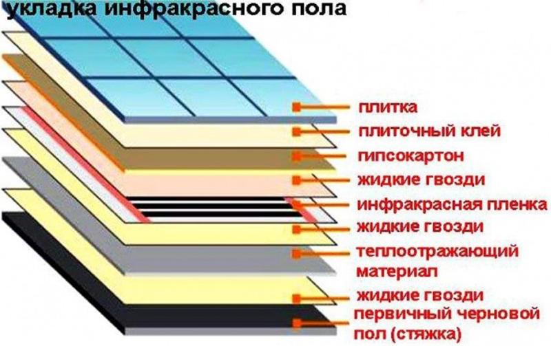 Схема укладки ИК обогрева под плитку