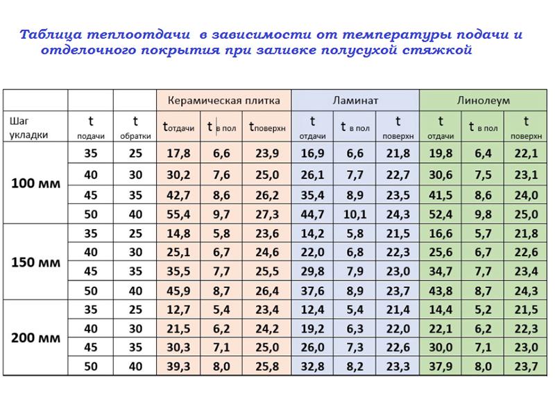 Таблица полусохой стяжки