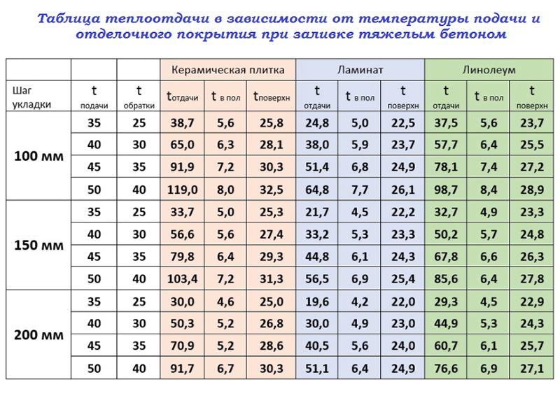 Таблица тяжелый бетон
