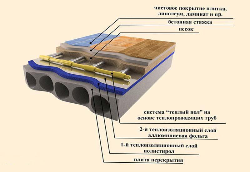 Устройство поверхности с подогревом