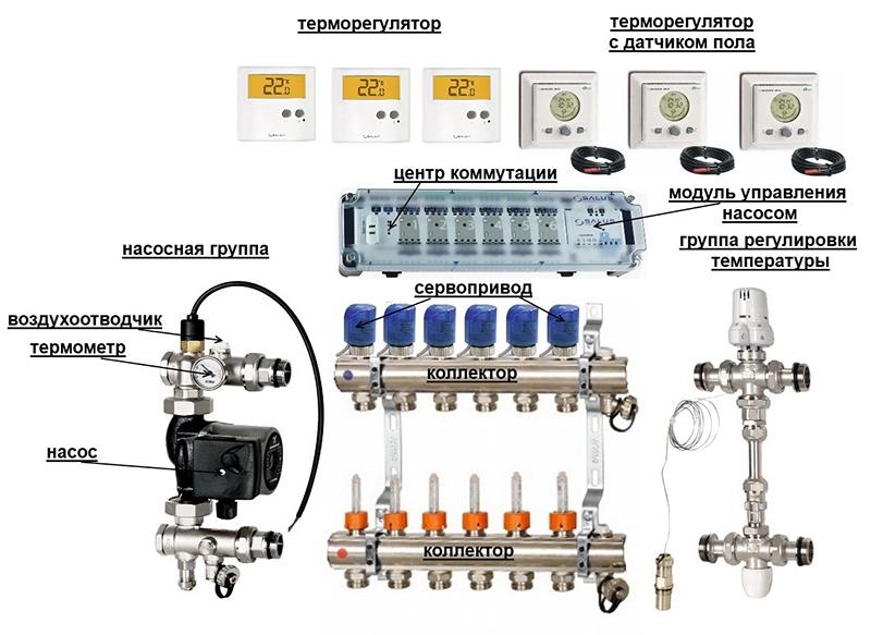Положение сервопривода в общей системе оборудования для теплого пола