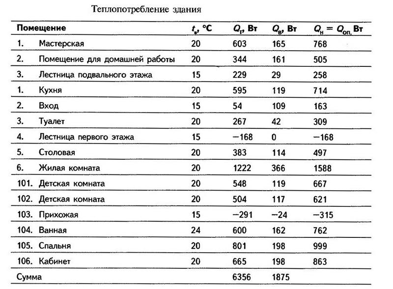 Таблица для теплотехнического расчета