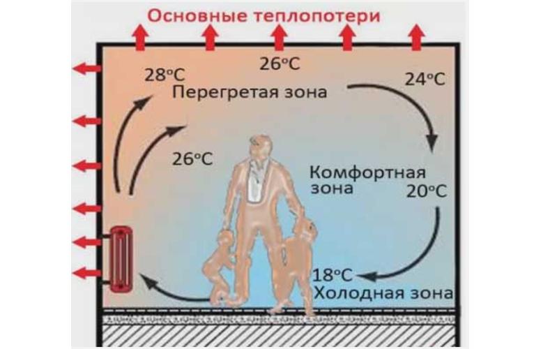 Радиаторный обогрев