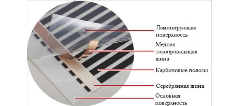 Структура ИК пленки