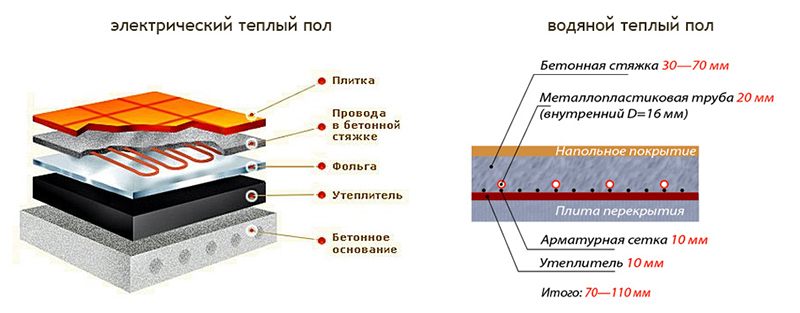 Структура пирога