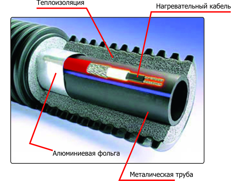 Для эффективной работы кабеля требуется соответствующая теплоизоляция