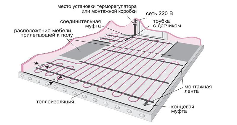 Схема электрического теплого пола Деви
