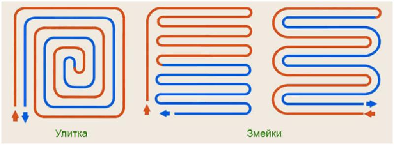 Схемы раскладки теплого водяного пола