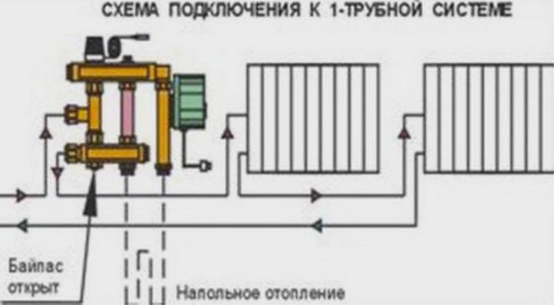 Однотрубная система обеспечивает независимый обогрев каждой комнаты