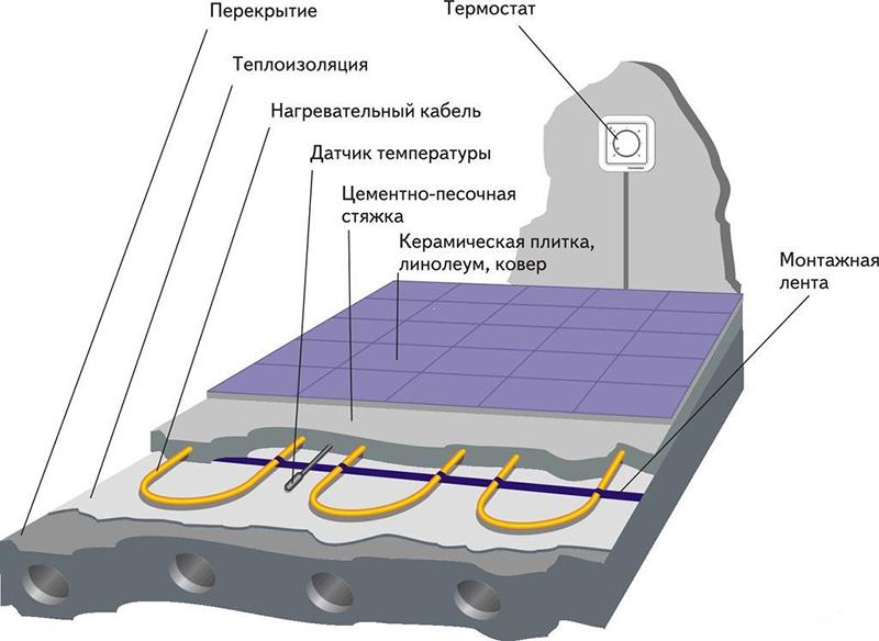 Классическая схема кабельного пола