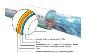 Труба для теплого пола из сшитого полиэтилена